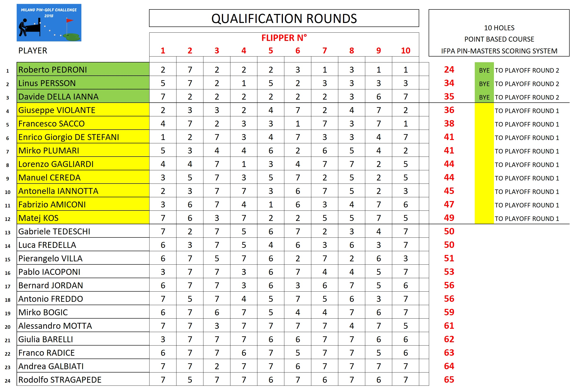 Qualification resultsjpg