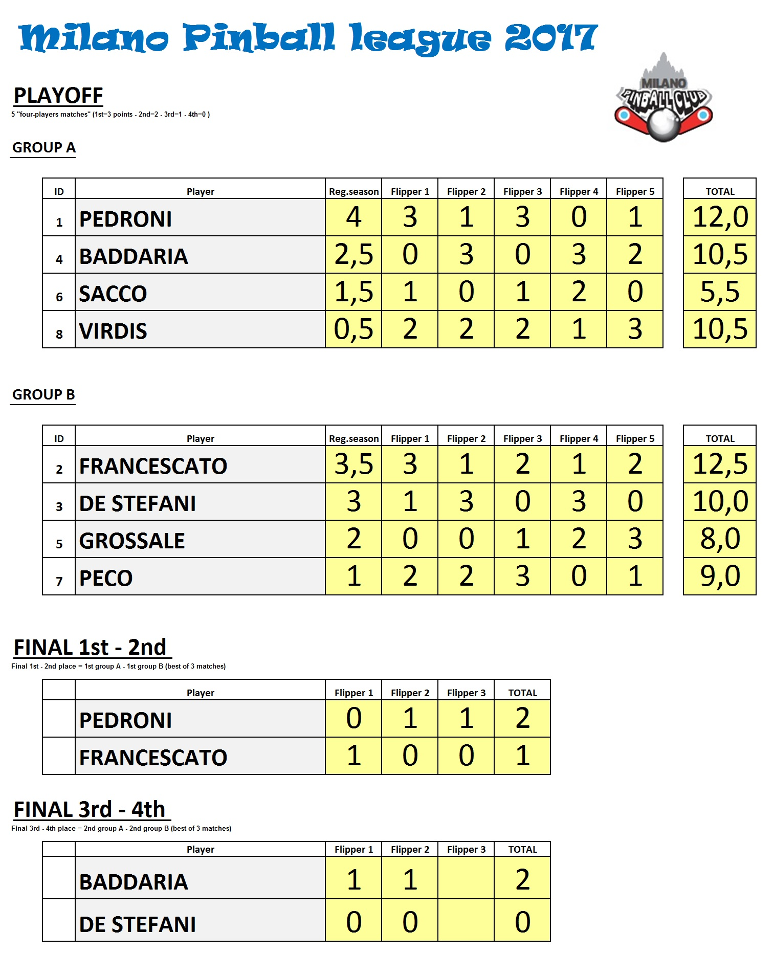 milanopinballleague2017-playoffresultsjpg