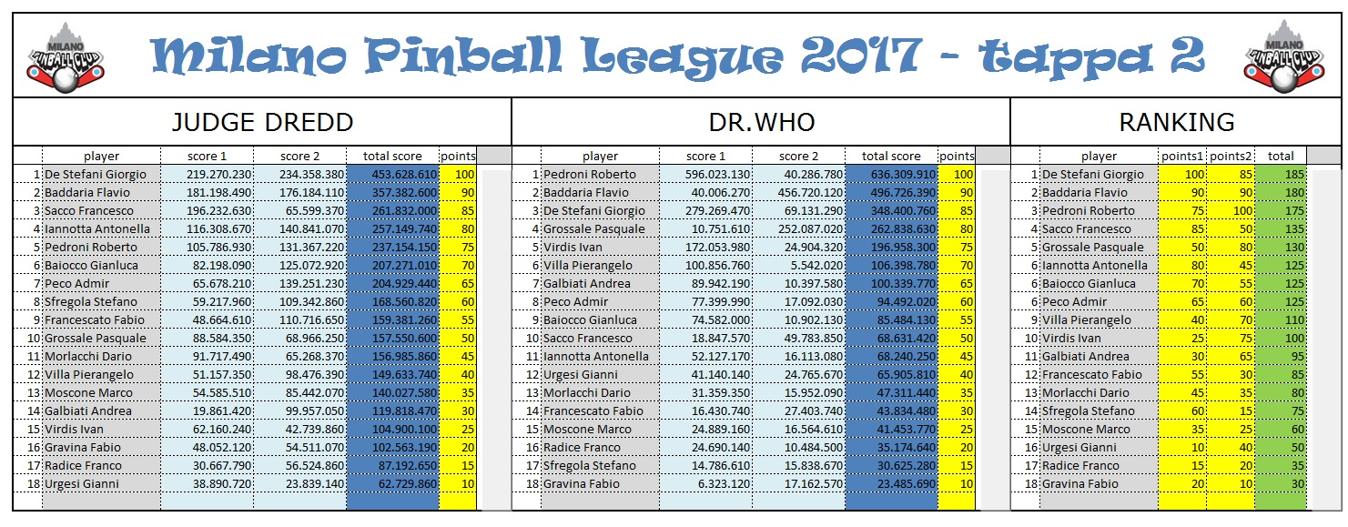 milanopinballleague2017-tappa2_2jpg