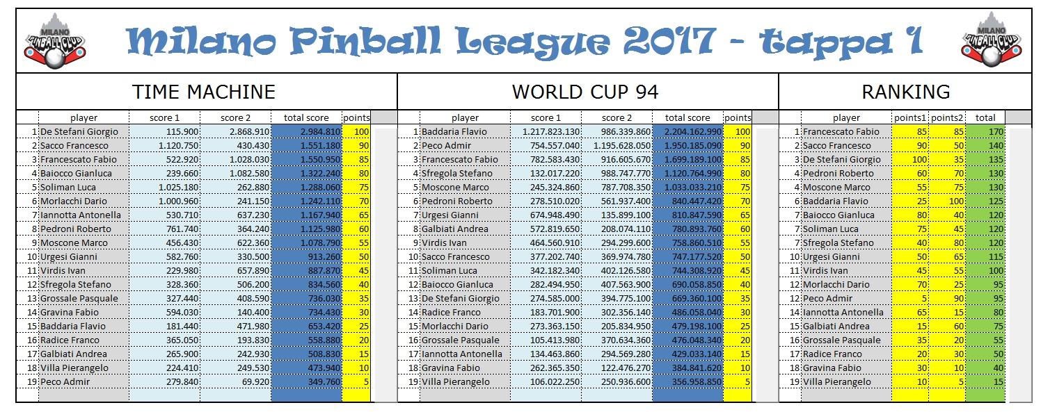 milanopinballleague2017tappa1jpg