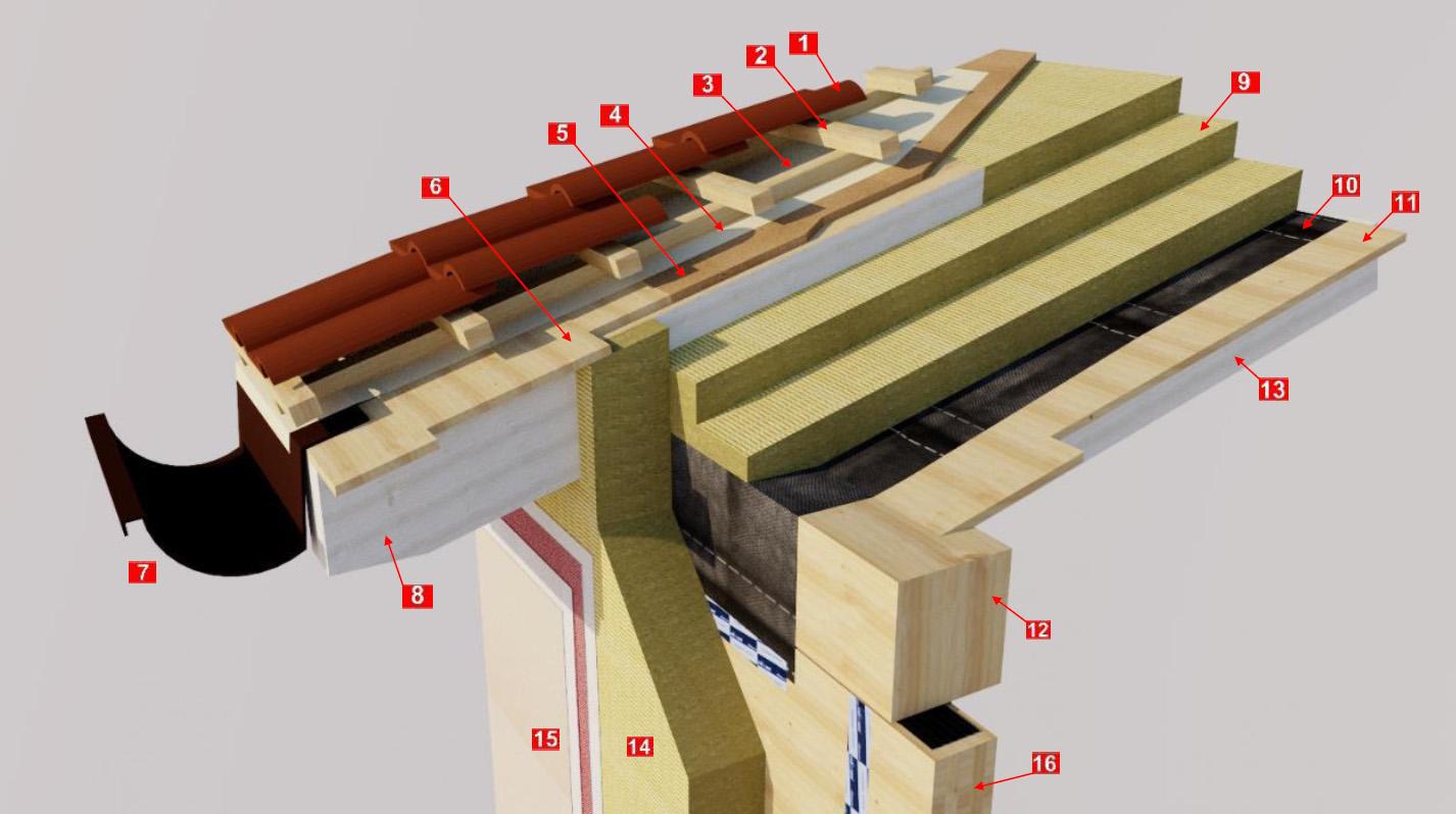 Isolamento tetto in legno costo rifacimento tetto al mq - Costo intonaco esterno colorato ...
