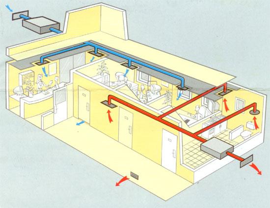Ventilazione meccanica controllata - Rossato Group